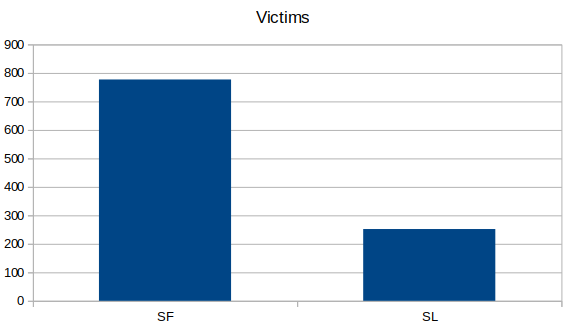 Victims_3rd_Campaign