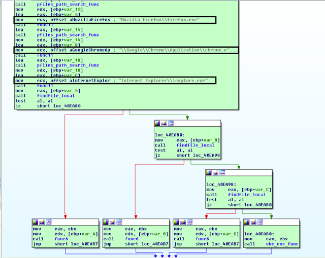 Let's Learn: Dissecting Golroted Trojan's Process Hollowing