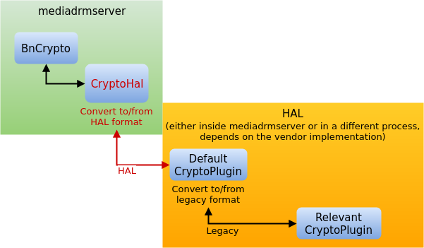 CVE-2017-13253: Buffer overflow in multiple Android DRM