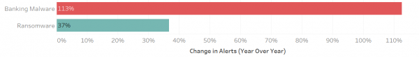 Figure 2: Change in Alerts (Year Over Year)