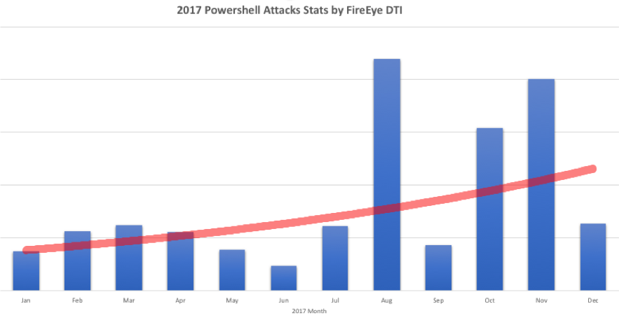 Malicious PowerShell Detection via Machine Learning