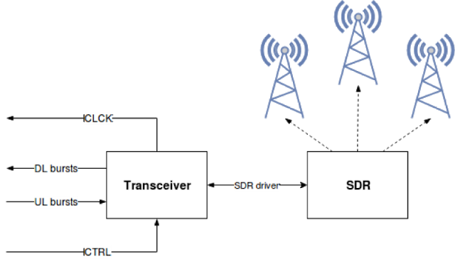 How to assemble a GSM phone based on SDR - Forensics