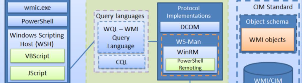 Windows Command Line cheatsheet (part 2): WMIC - Malware