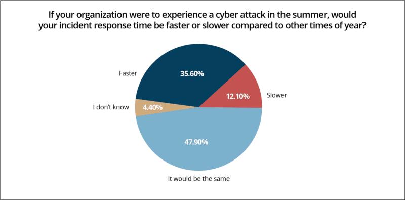 summer security survey