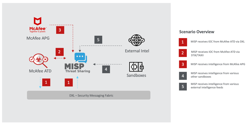 Improving Cyber Resilience with Threat Intelligence - Malware News