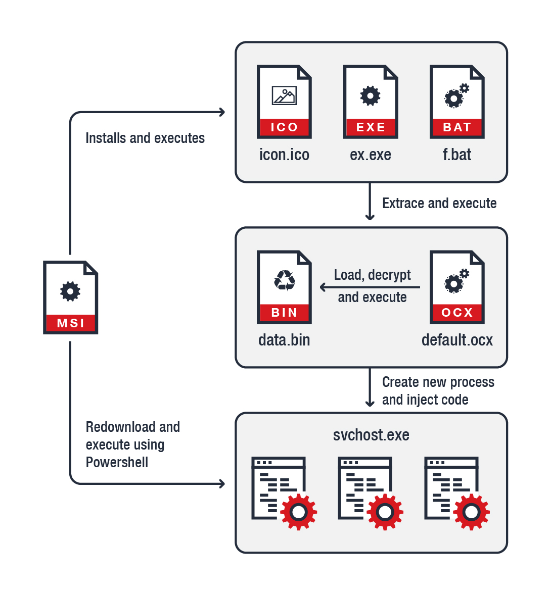 Figure 1. Infection chain for the malware