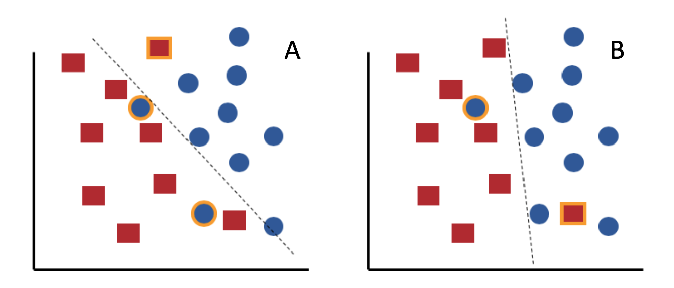 Churning Out Machine Learning Models: Handling Changes in